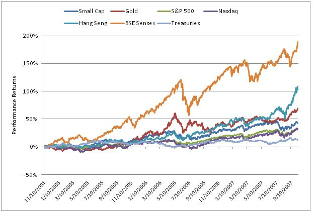 Correlations of traditional investment performance
