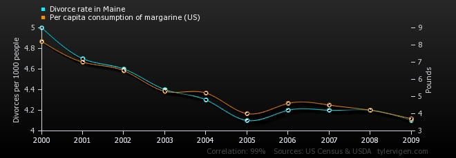 correlation without causation