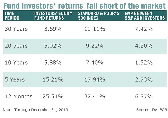 investors dalbar study