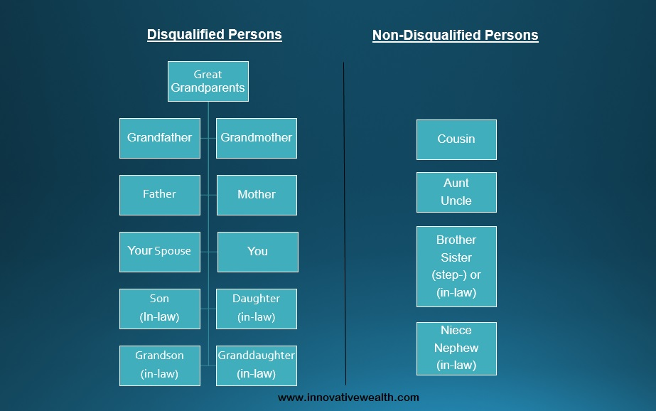 self directed IRA disqualified persons