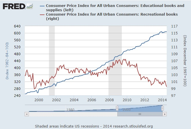 Education cost inflation