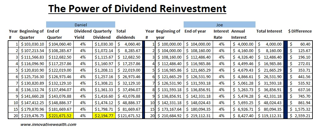 what is dividend yield