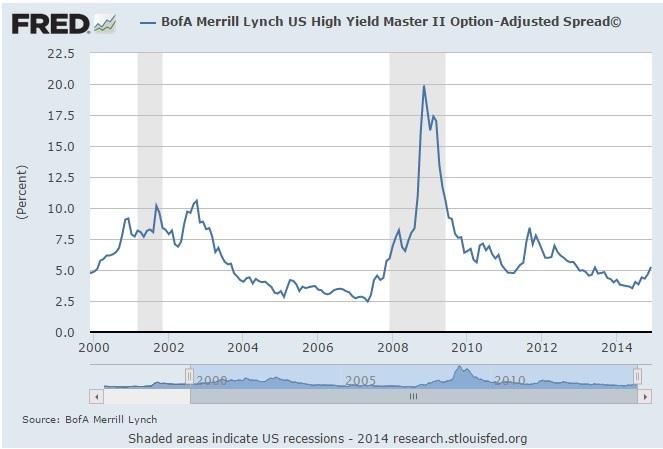 high yield option spread December 2014