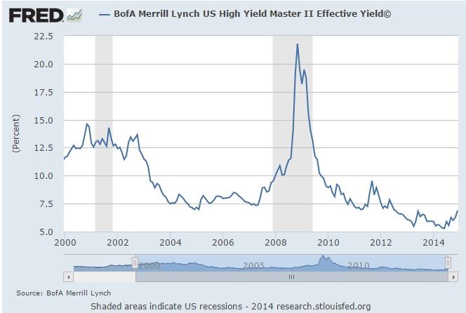 high yield bond yield