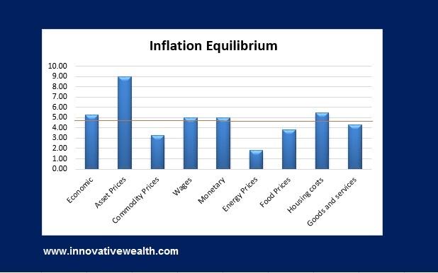 Inflation Equilibrium
