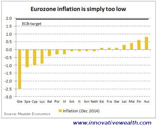 Eurozone Inflation Target vs Actual