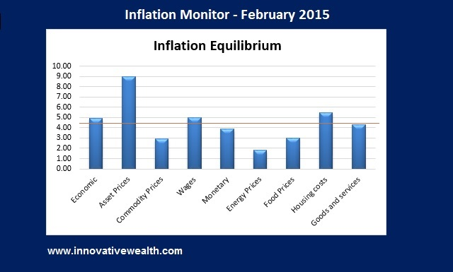 Inflation Monthly Summary February 2015