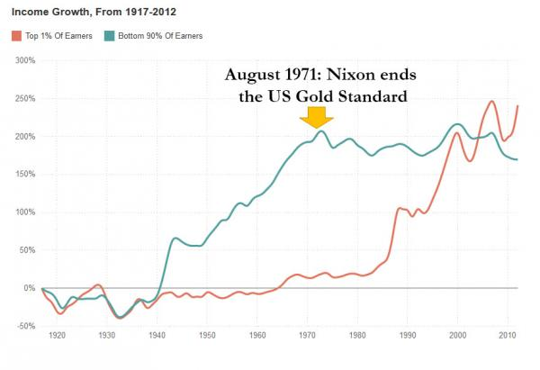 gold standard income inequality