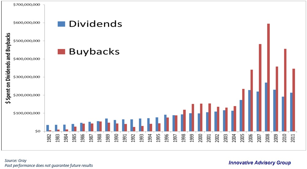 company share buybacks