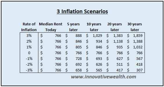 How inflation and deflation affect rental income