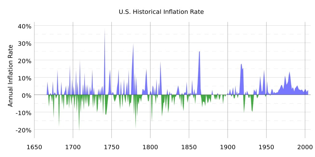 Historical Inflation - US