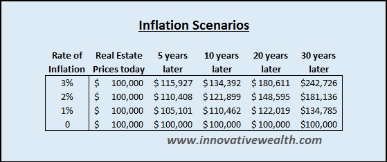 Building wealth in real estate with inflation