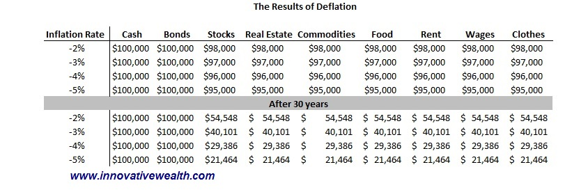 asset price deflation
