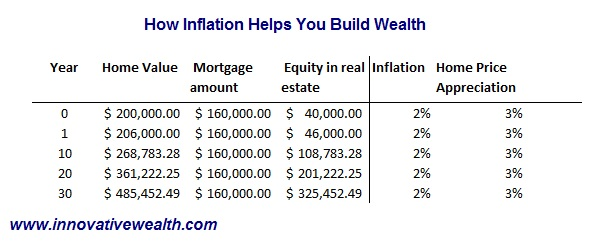 Building wealth in real estate via debt reduction