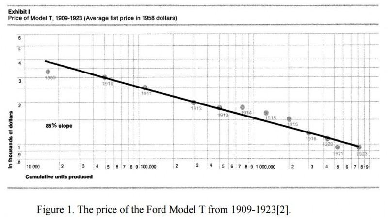 Model-T-Price-Learnin-Curve