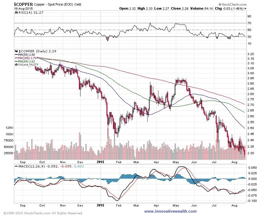 copper prices