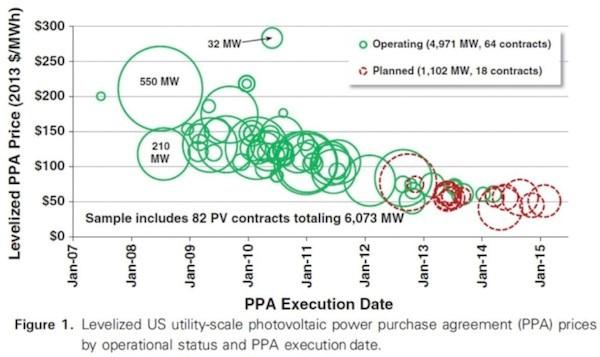 cost of solar per cost to make