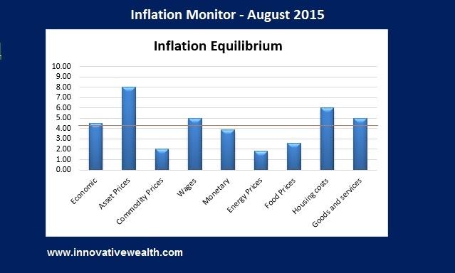 inflation monitor summary