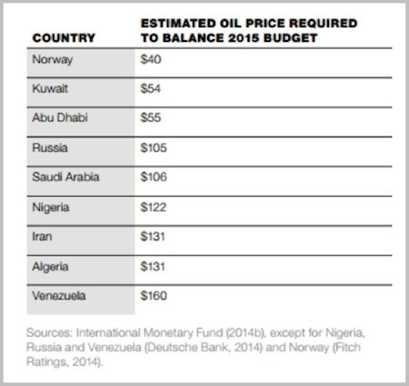 oil cost of balance budget