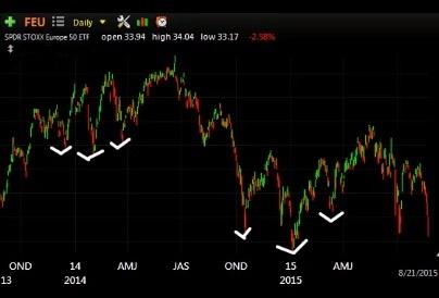 Yogi Berra Stock Trader