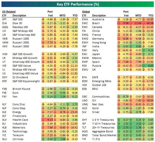 ETF performance 10.15