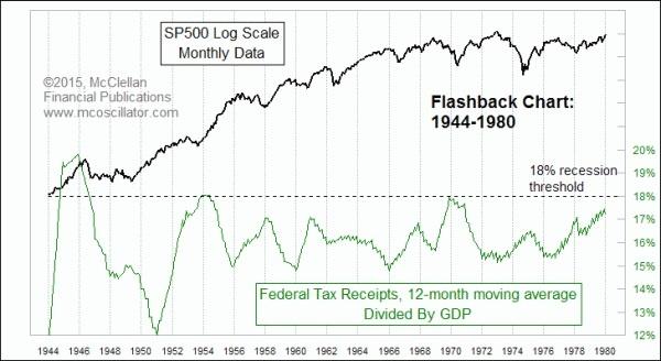 Federal Tax Receipts 1944-1980