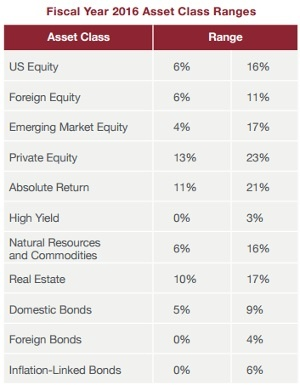 Harvard University Endowment asset allocation