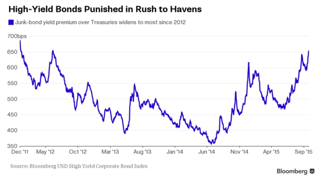 High yield bond spread premium