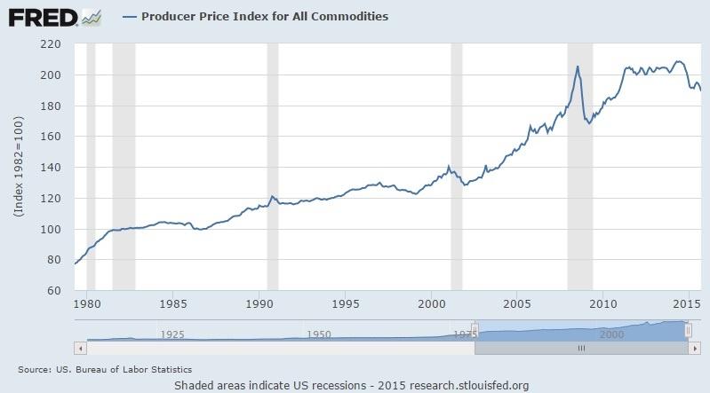 Producer Price Index Oct 2015