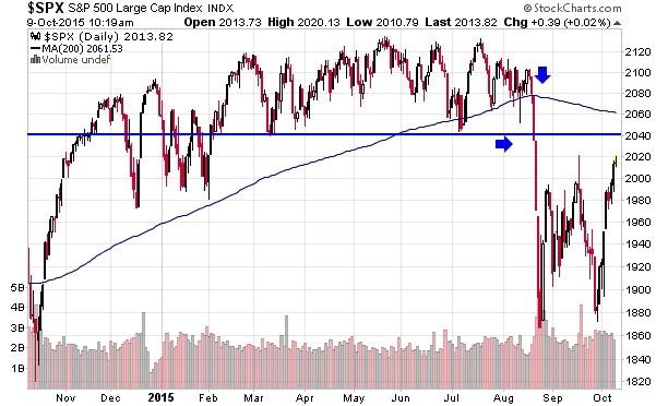 Technical trading indicators
