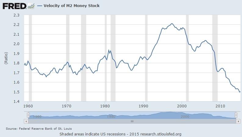 Velocity of Money