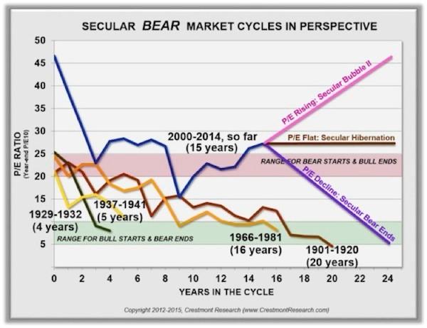 bear market cycles 10.15