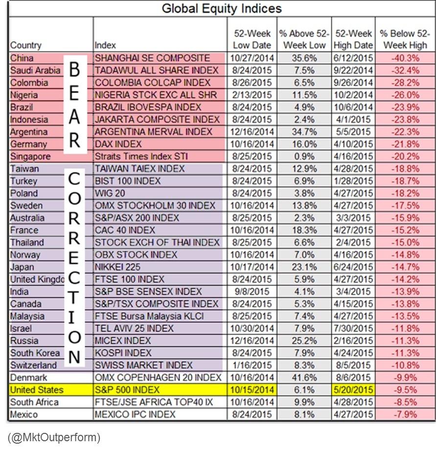 global stock market performance 10.15
