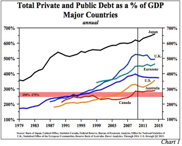 public private debt gdp 10.15