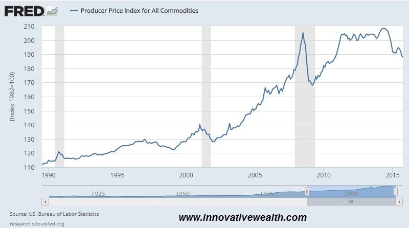 Producer Price Index november 2015