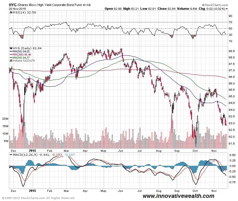 high yield bond prices
