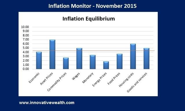 inflation monitor - november 2015 summary