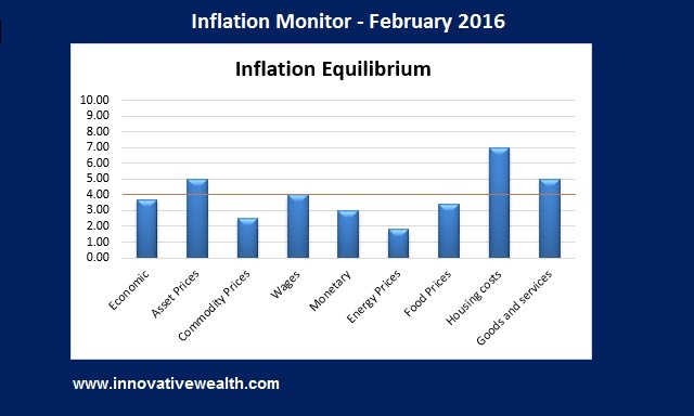 inflation monitor - February 2016