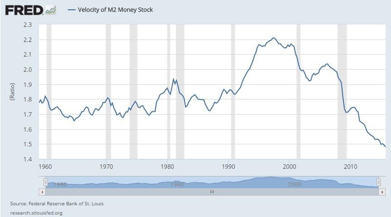 M2 Velocity of money