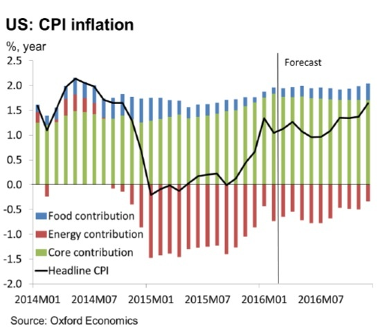 CPI inflation us