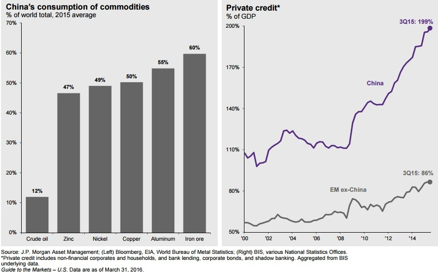 china commodity bubble