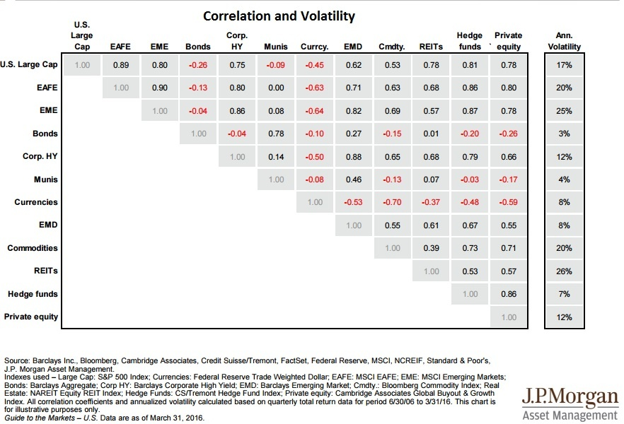 asset correlation and volatility