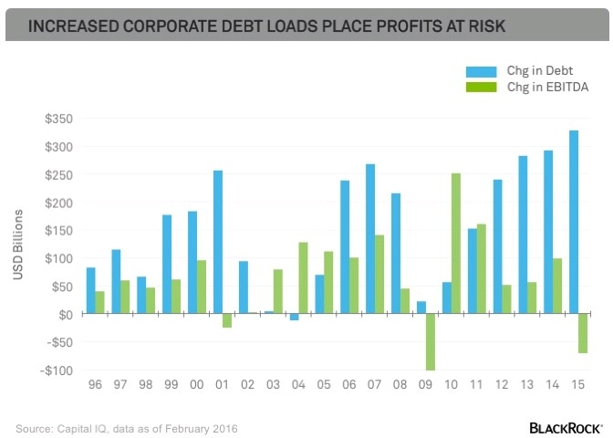debt vs profits