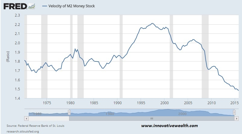 M2 Velocity of money