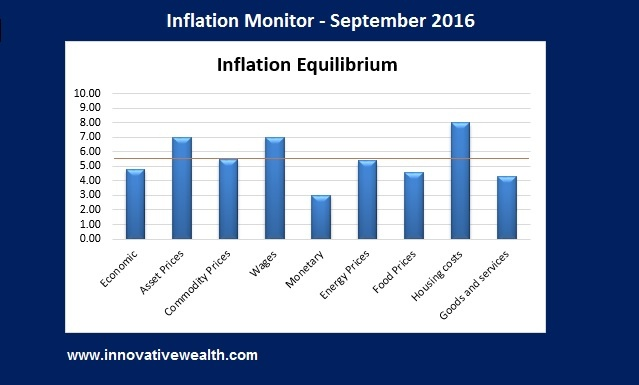 Inflation Monitor - september 2016 Summary