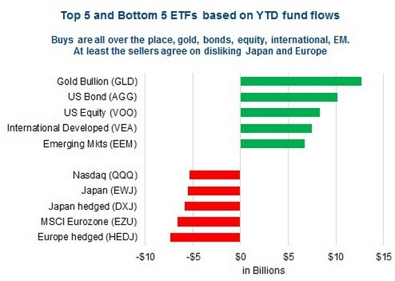 etf-fund-flows