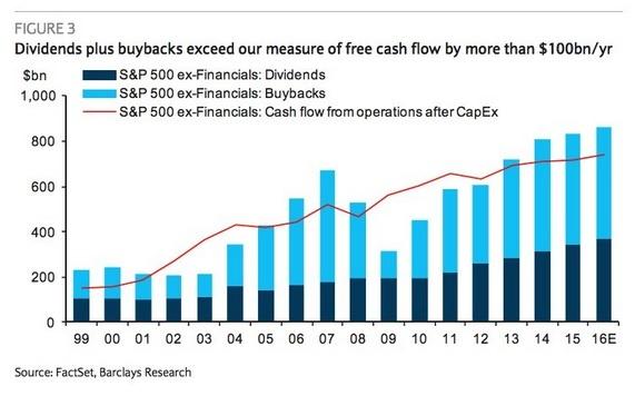 cash-flow-divs-buybacks