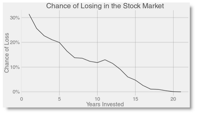 change-of-losing-in-market