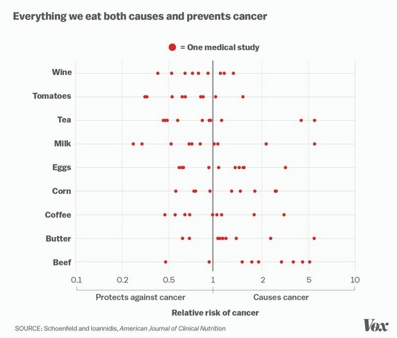 food-casuses-cures-cancer