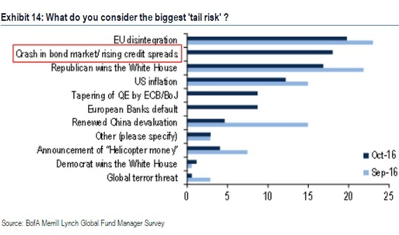 global-tail-risks